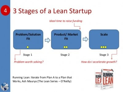 new-frontiers-lean-startup-models