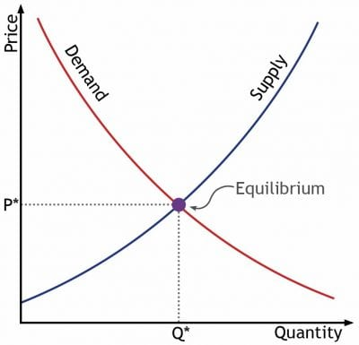 supply and demand and new price Supply and demand lecture 3 outline (note, this is chapter 4 in the text)  an increase in the price of steel will lower the supply of automobiles.