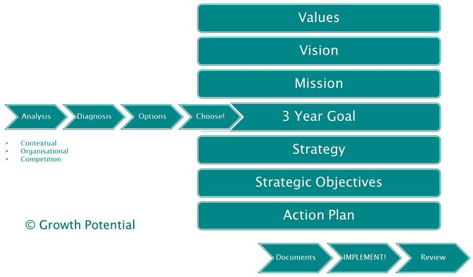 New Frontiers -Business strategy process - Mary Carroll