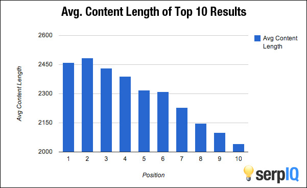 blog length and search ranking - new frontiers