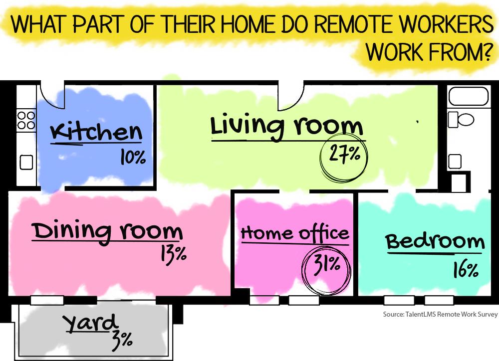 remote work statistics talentlms